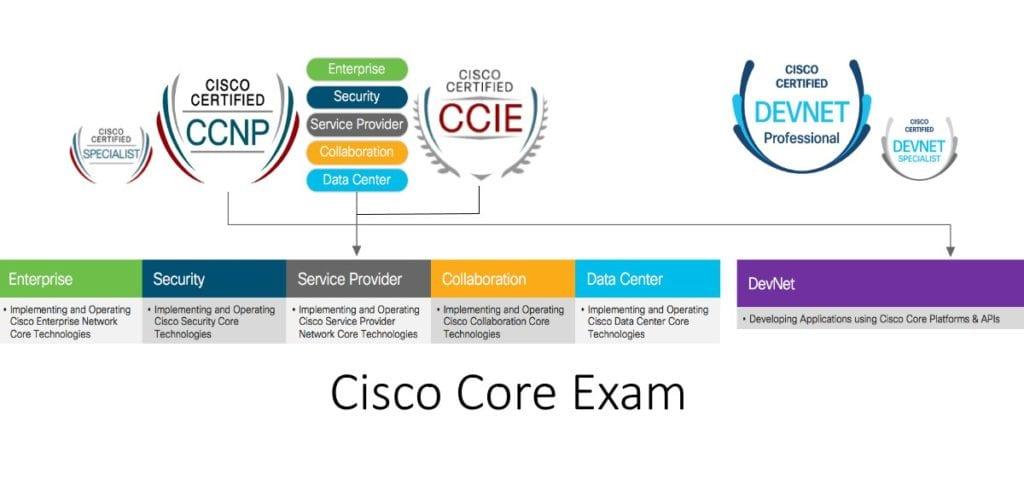 Cisco Core