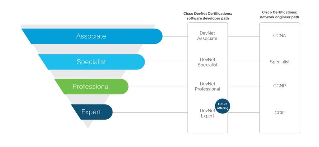 сертификация DevNet