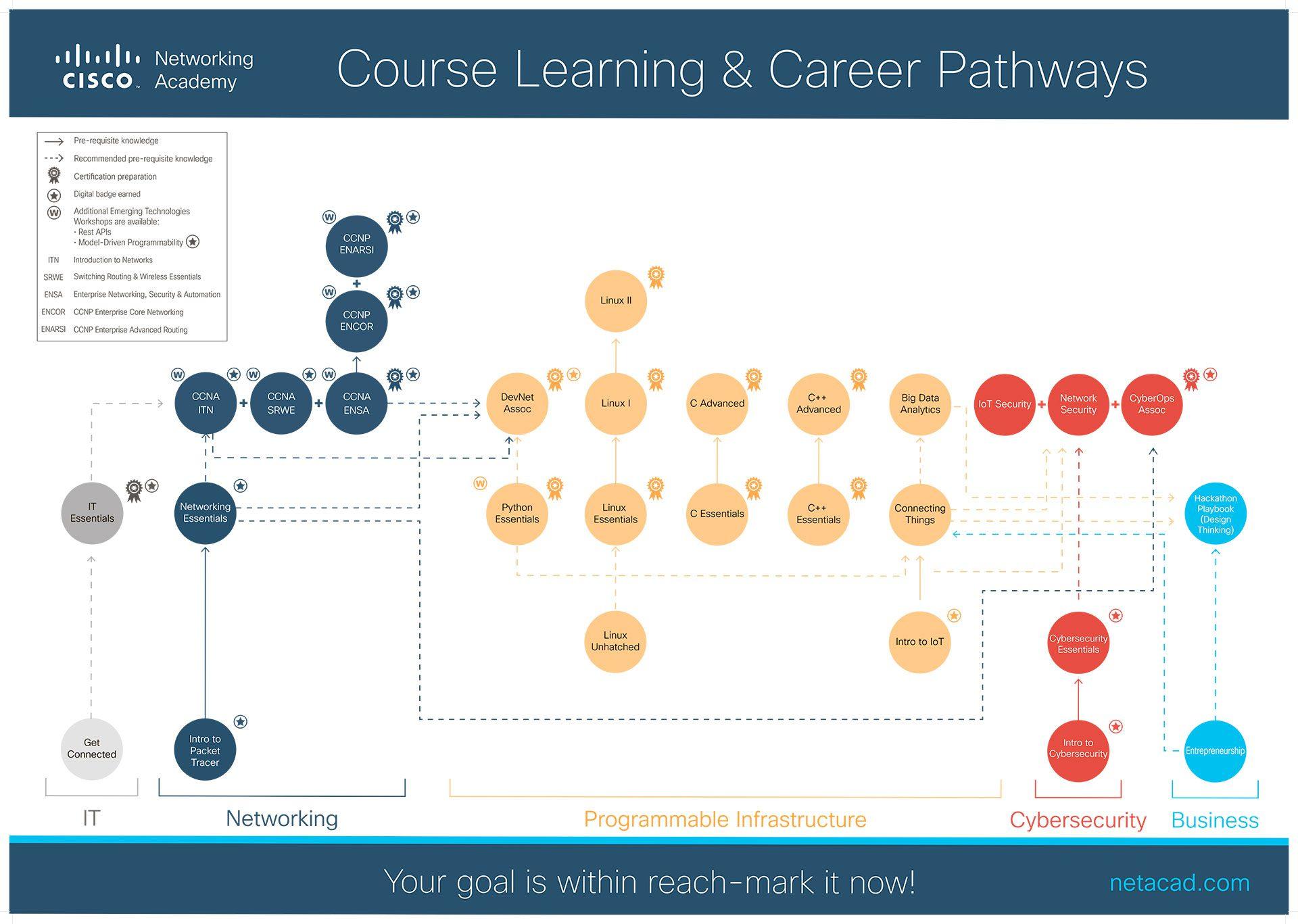 Cisco Certifications RoadMap 2021 Сертификация Карта сертификации